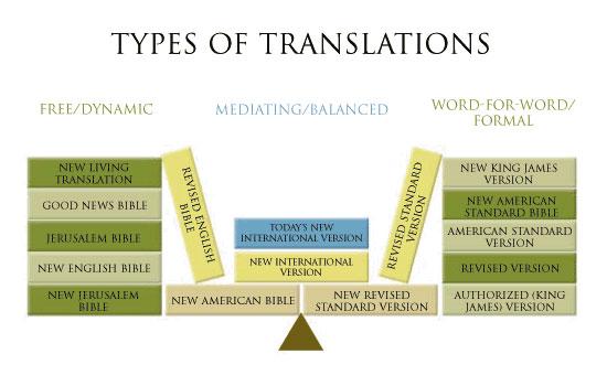 Help for the Bible Translation Overload :: Fundamentally Reformed